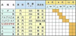 りんご苗木 取り扱い品種および収穫期一覧表