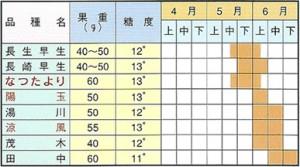 びわ収穫期一覧表