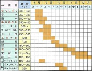 梨苗木 取り扱い品種および収穫期一覧表