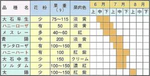 すもも苗木 取り扱い品種および収穫期一覧表